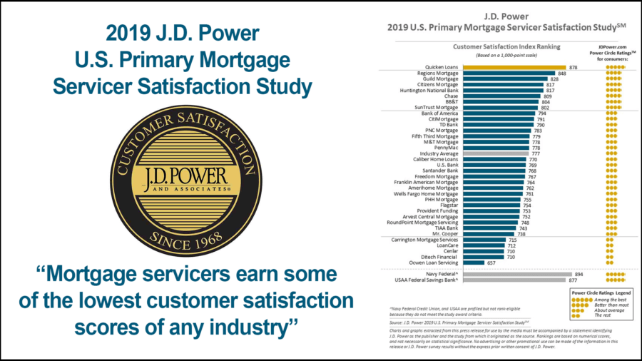 JD Power Mortgage Survey