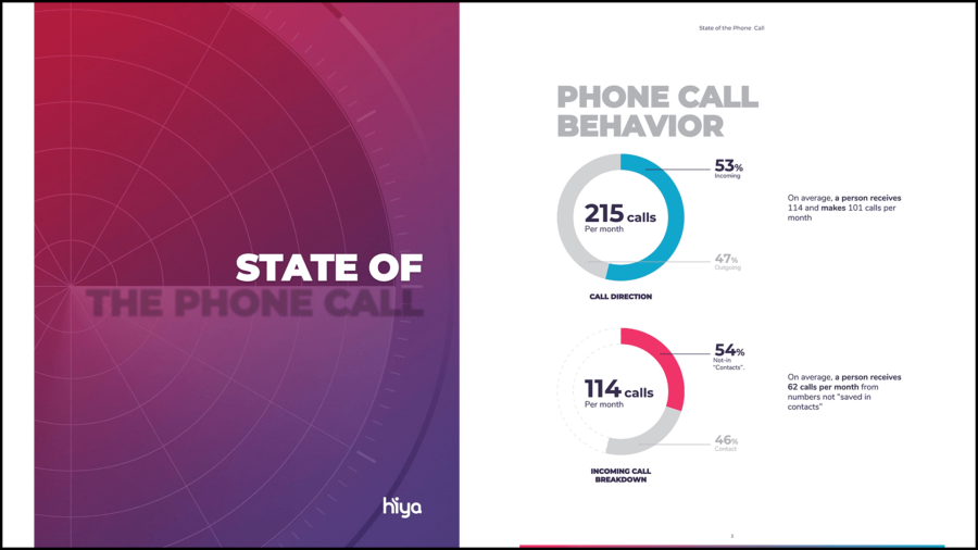 State of the Phone Call Report
