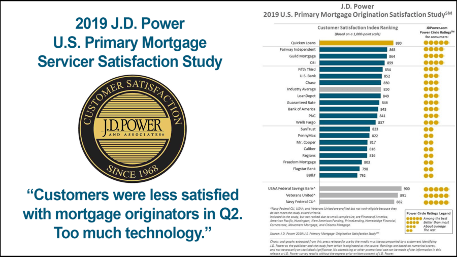 J.D. Power Mortgage Survey