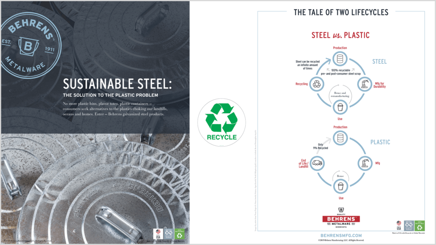 Sustainable Steel by Behrens Metalware