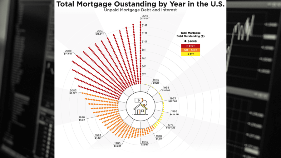 Total Mortgage Debt by Burns and Bertha
