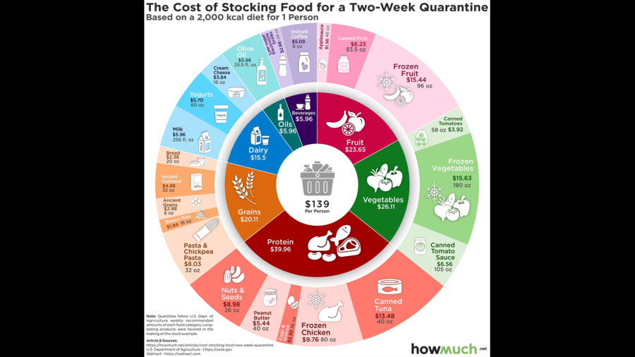 Cost Of Food For 2 Weeks Quarantine