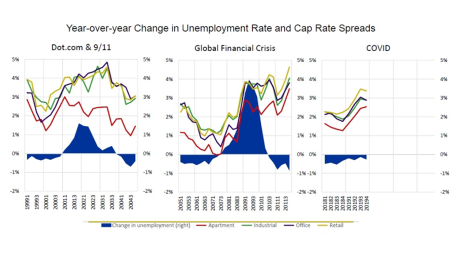 Year Over Year Change In Unemployment Rate And Cap Rate Spreads