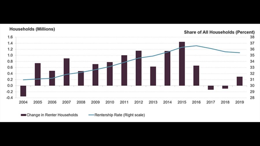 Change in Renter Households