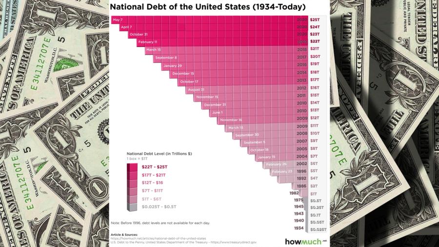America's $25 Trillion Debt Explosion